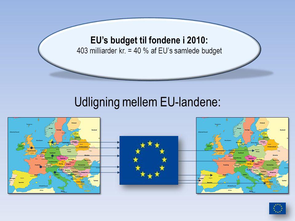 Udligning mellem EU-landene: EU's budget til fondene i 2010: 403 milliarder kr.