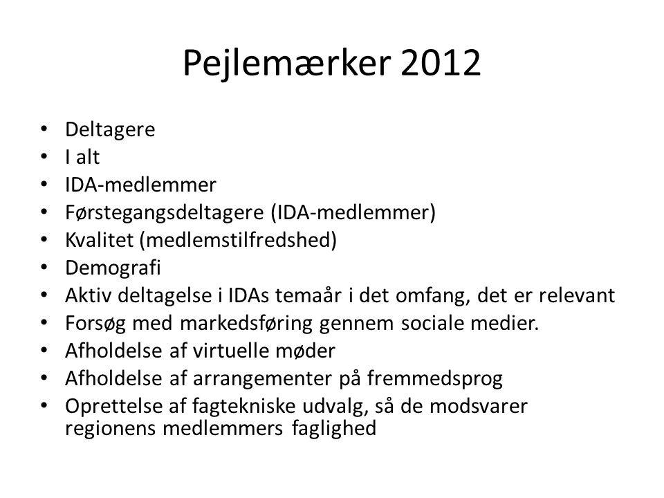 Pejlemærker 2012 Deltagere I alt IDA-medlemmer Førstegangsdeltagere (IDA-medlemmer) Kvalitet (medlemstilfredshed) Demografi Aktiv deltagelse i IDAs temaår i det omfang, det er relevant Forsøg med markedsføring gennem sociale medier.