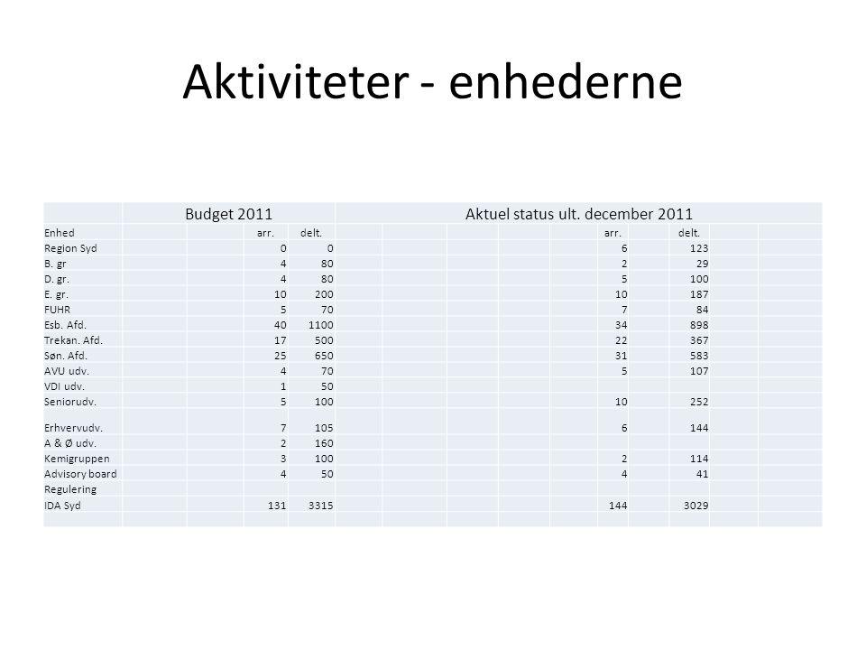 Aktiviteter - enhederne Budget 2011Aktuel status ult.