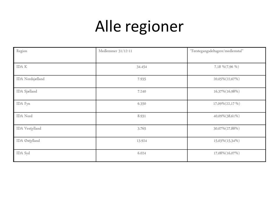 Alle regioner