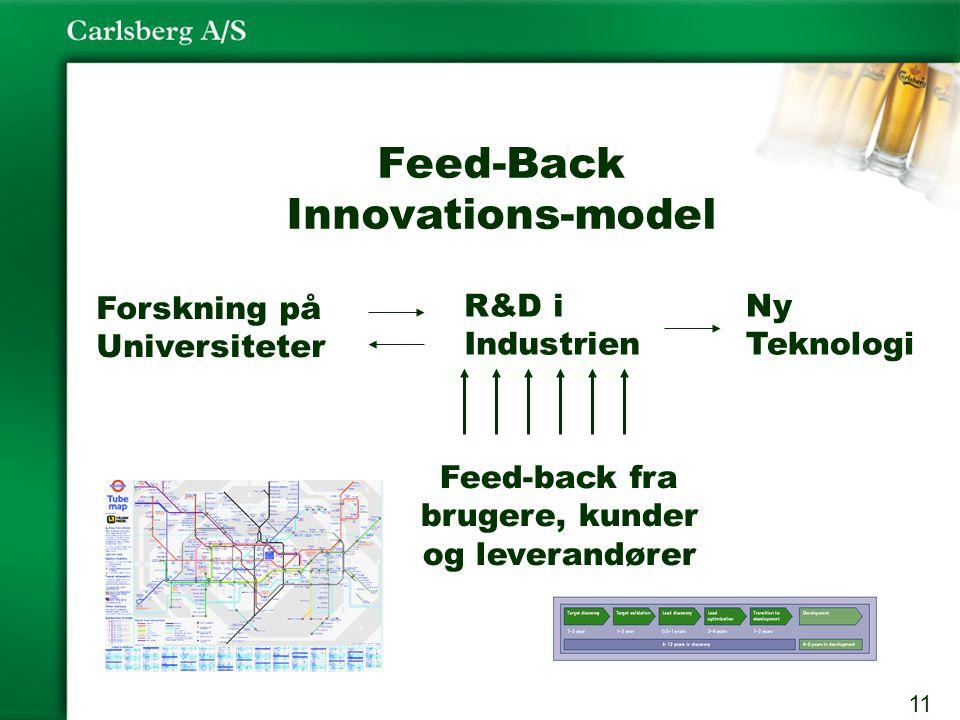 11 Feed-Back Innovations-model Forskning på Universiteter R&D i Industrien Ny Teknologi Feed-back fra brugere, kunder og leverandører
