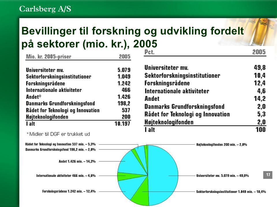 5 Bevillinger til forskning og udvikling fordelt på sektorer (mio. kr.), 2005