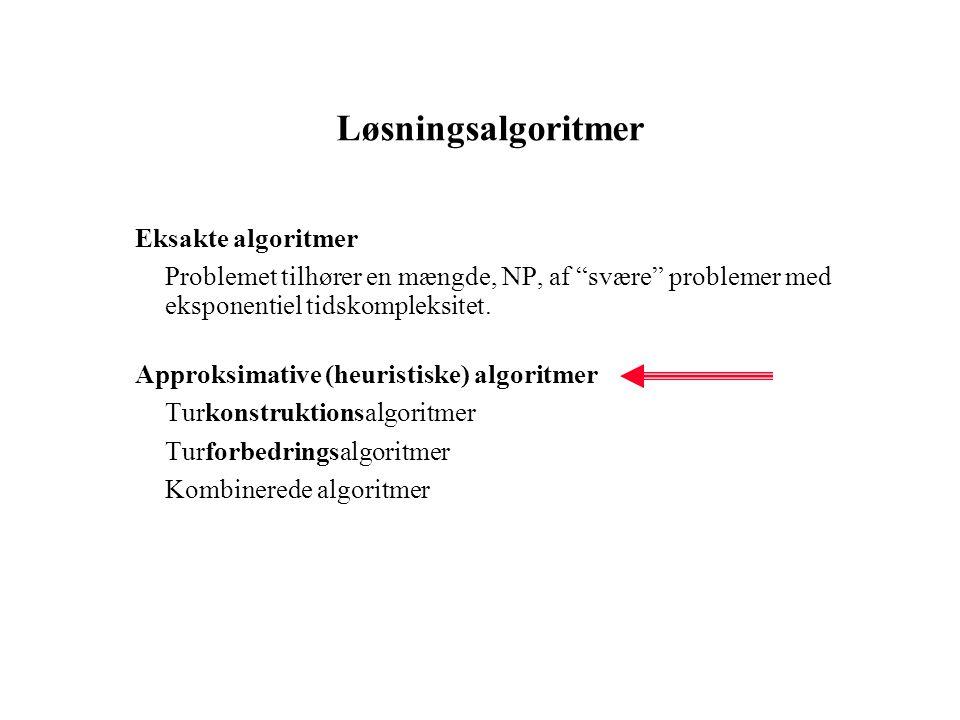 Løsningsalgoritmer Eksakte algoritmer Problemet tilhører en mængde, NP, af svære problemer med eksponentiel tidskompleksitet.