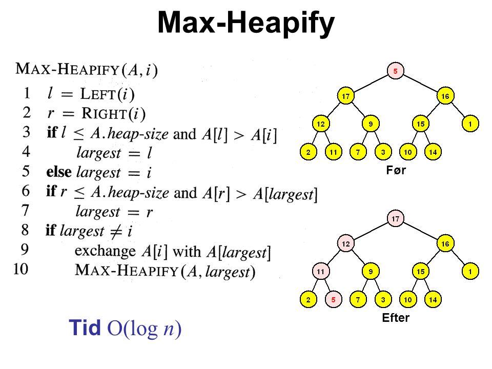 Max-Heapify Tid O(log n) Før Efter
