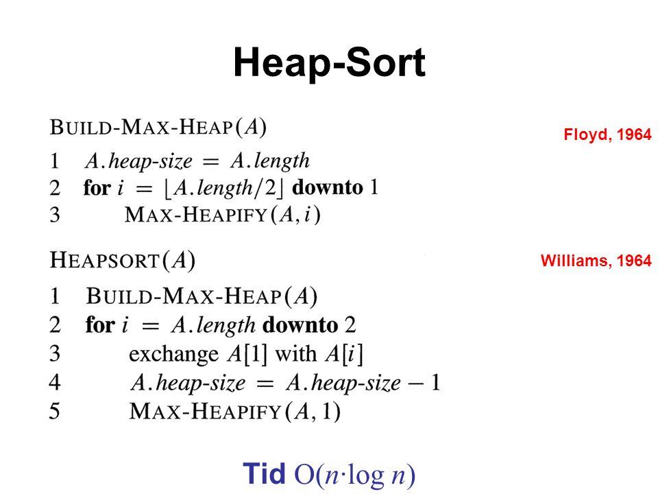 Heap-Sort Floyd, 1964 Williams, 1964 Tid O(n·log n)