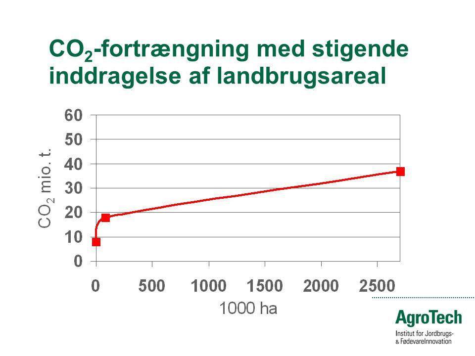 CO 2 -fortrængning med stigende inddragelse af landbrugsareal