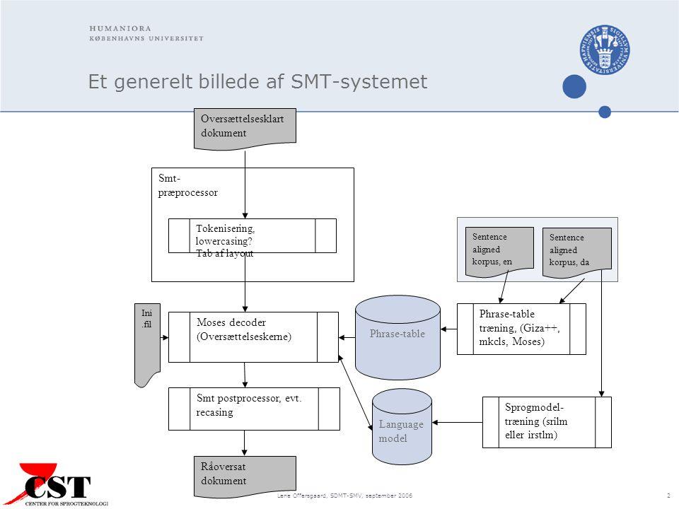 Lene Offersgaard, SDMT-SMV, september 2006 2 Et generelt billede af SMT-systemet Smt- præprocessor Language model Moses decoder (Oversættelseskerne) Phrase-table Oversættelsesklart dokument Tokenisering, lowercasing.