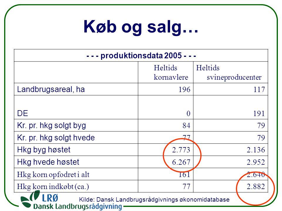 Køb og salg… - - - produktionsdata 2005 - - - Heltids kornavlere Heltids svineproducenter Landbrugsareal, ha 196117 DE 0191 Kr.