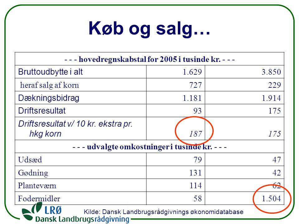 Køb og salg… - - - hovedregnskabstal for 2005 i tusinde kr.
