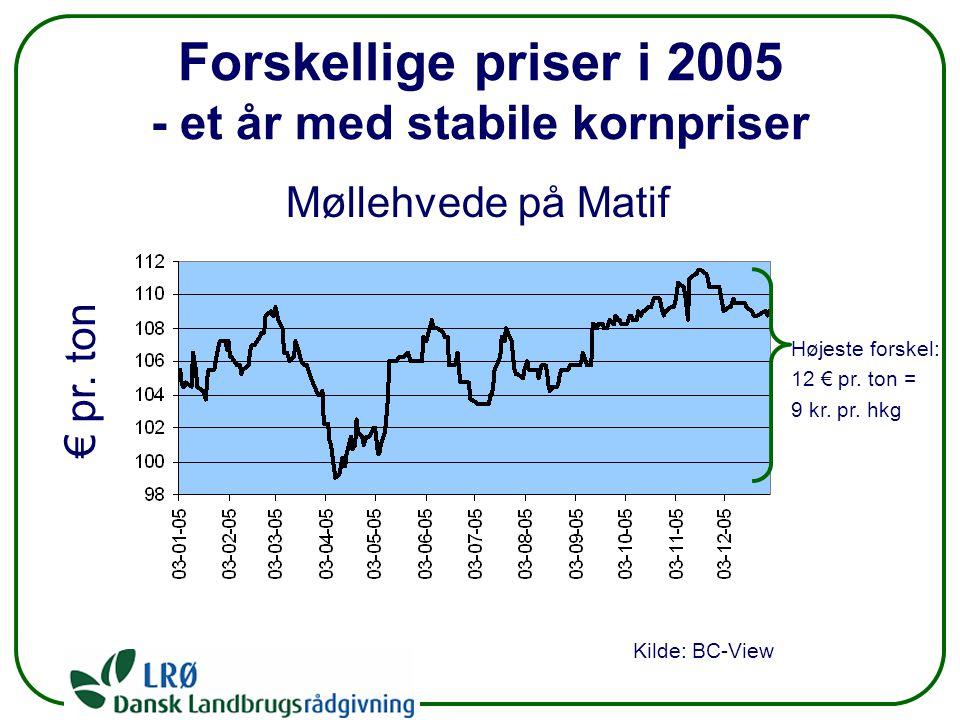 Forskellige priser i 2005 - et år med stabile kornpriser Møllehvede på Matif € pr.