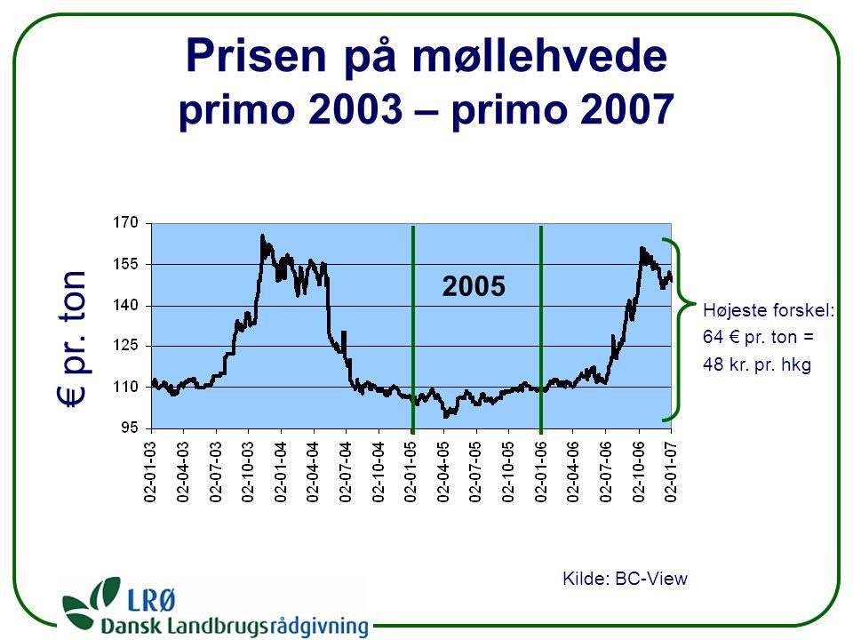 Prisen på møllehvede primo 2003 – primo 2007 € pr.