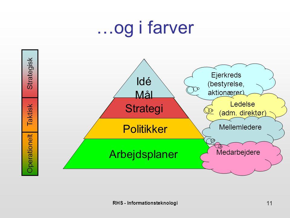 RHS - Informationsteknologi 11 …og i farver Idé Mål Strategi Politikker Arbejdsplaner Ejerkreds (bestyrelse, aktionærer) Ledelse (adm. direktør) Melle