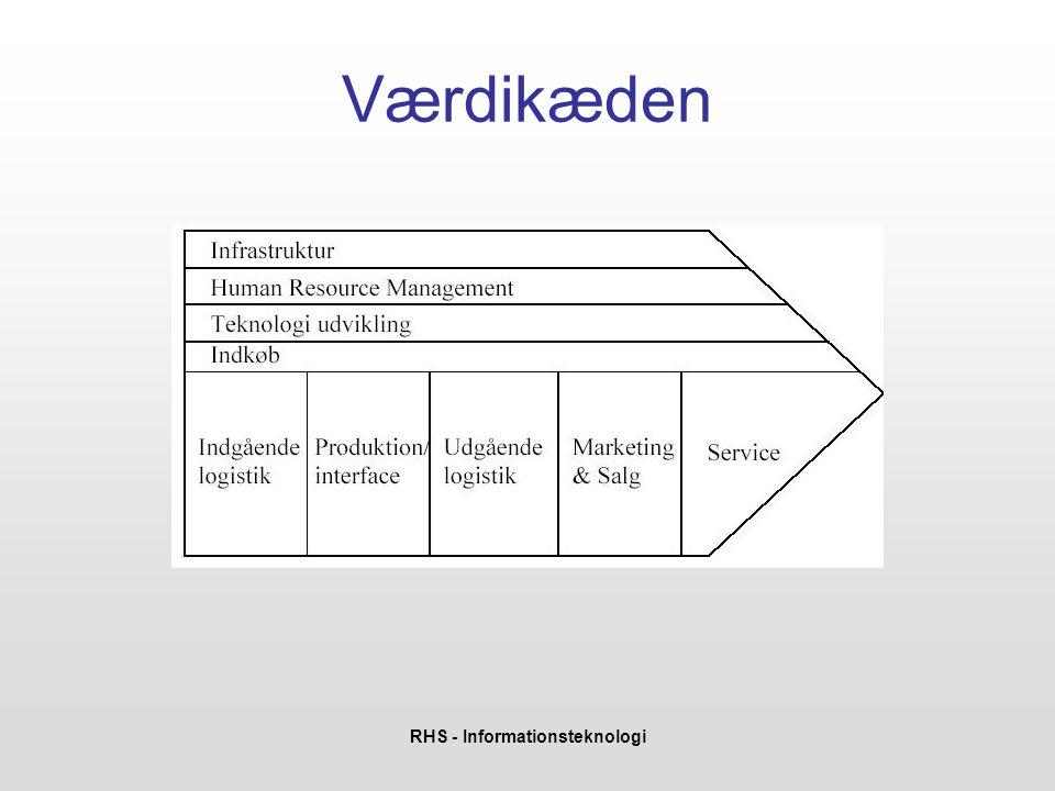 RHS - Informationsteknologi Værdikæden