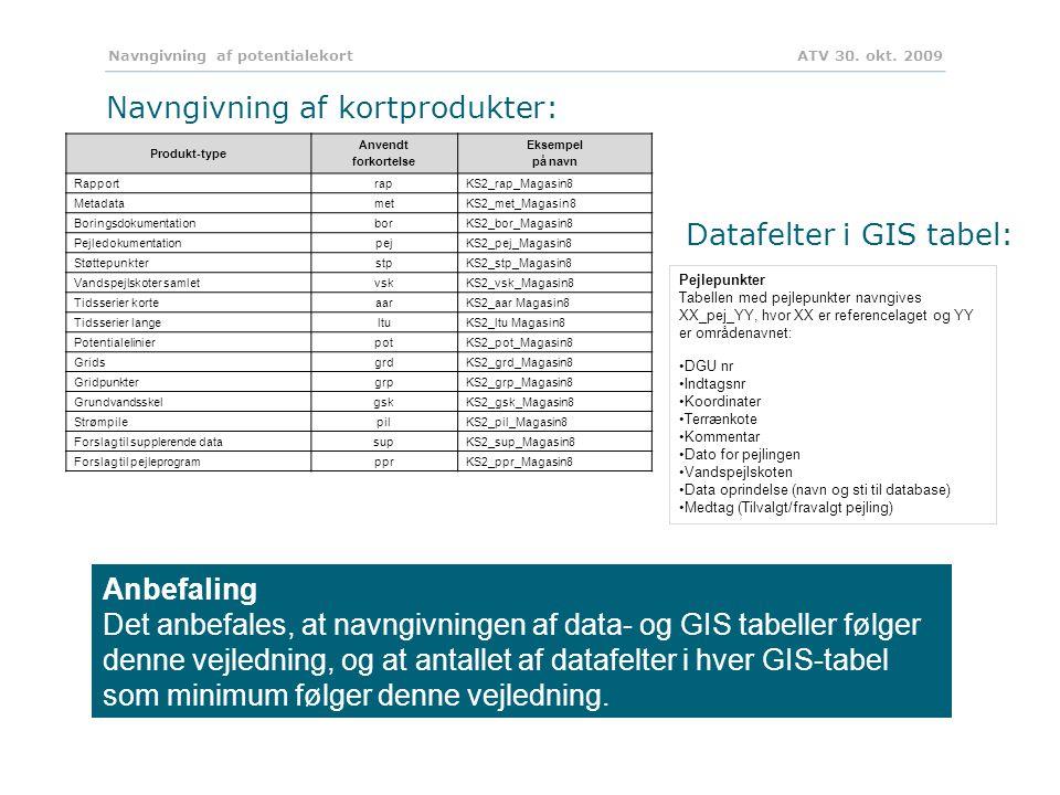 Navngivning af potentialekort ATV 30. okt.