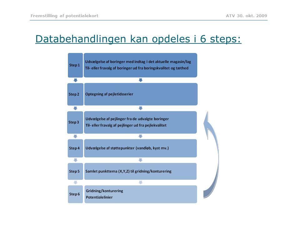 Databehandlingen kan opdeles i 6 steps: Fremstilling af potentialekort ATV 30. okt. 2009
