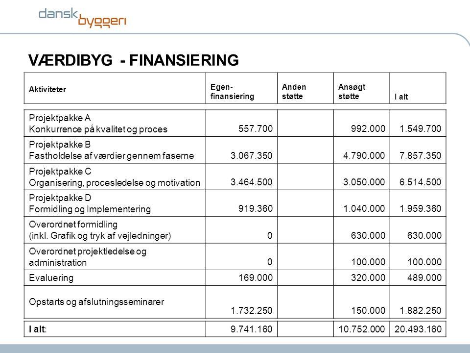 VÆRDIBYG - FINANSIERING Aktiviteter Egen- finansiering Anden støtte Ansøgt støtteI alt Projektpakke A Konkurrence på kvalitet og proces557.700992.0001.549.700 Projektpakke B Fastholdelse af værdier gennem faserne3.067.3504.790.0007.857.350 Projektpakke C Organisering, procesledelse og motivation3.464.5003.050.0006.514.500 Projektpakke D Formidling og Implementering919.3601.040.0001.959.360 Overordnet formidling (inkl.
