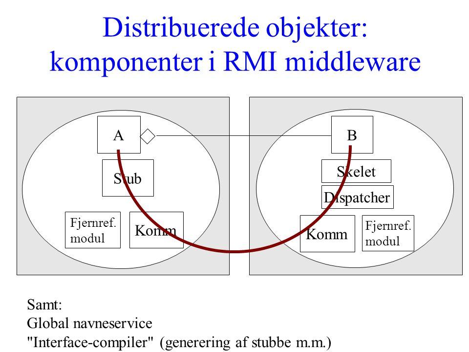 Distribuerede objekter: komponenter i RMI middleware A Komm Stub Fjernref.