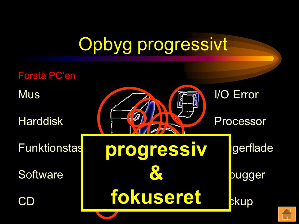 Opbyg progressivt CD Brugerflade Processor I/O Error Backup Software Mus Debugger Funktionstast Harddisk progressiv & fokuseret Forstå PC'en