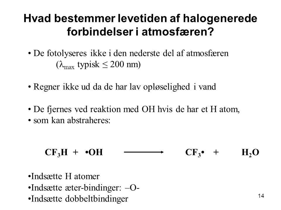 14 Hvad bestemmer levetiden af halogenerede forbindelser i atmosfæren.