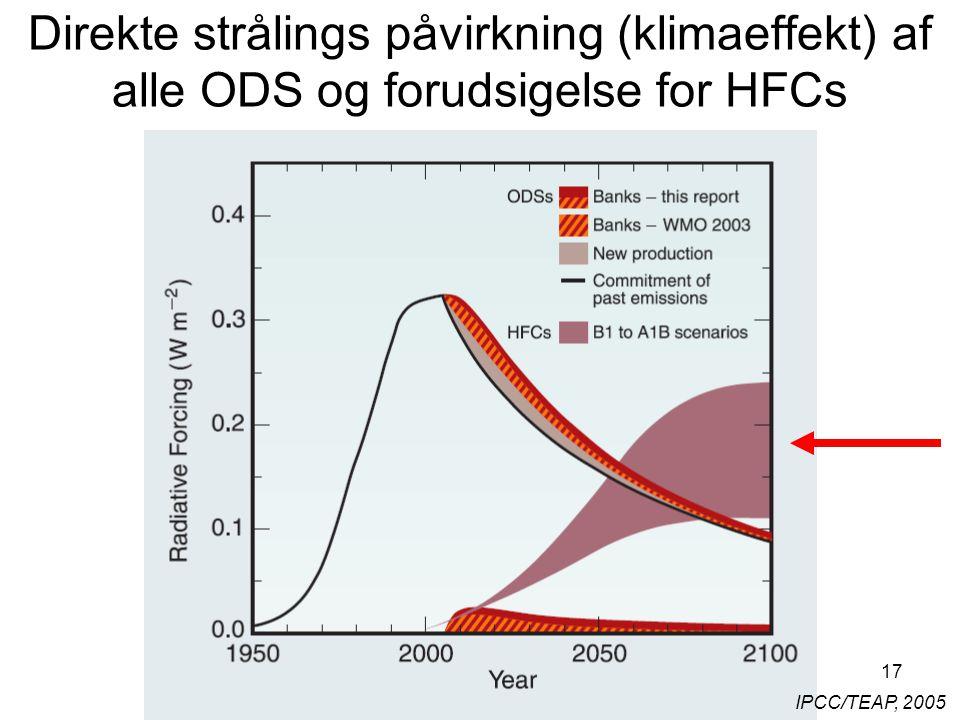 17 IPCC/TEAP, 2005 Direkte strålings påvirkning (klimaeffekt) af alle ODS og forudsigelse for HFCs