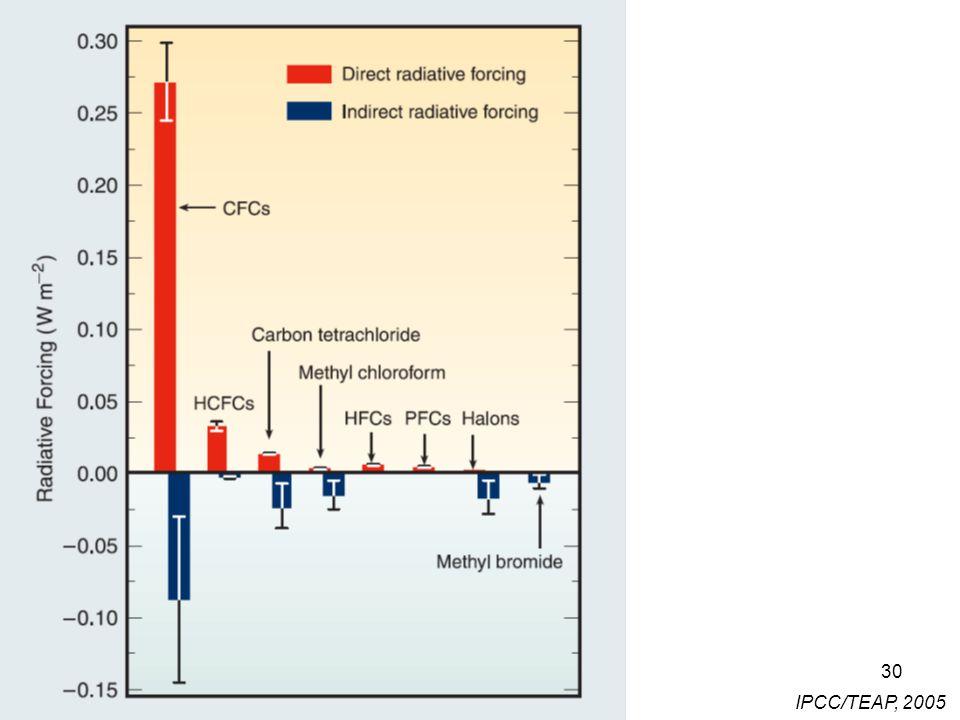 30 IPCC/TEAP, 2005