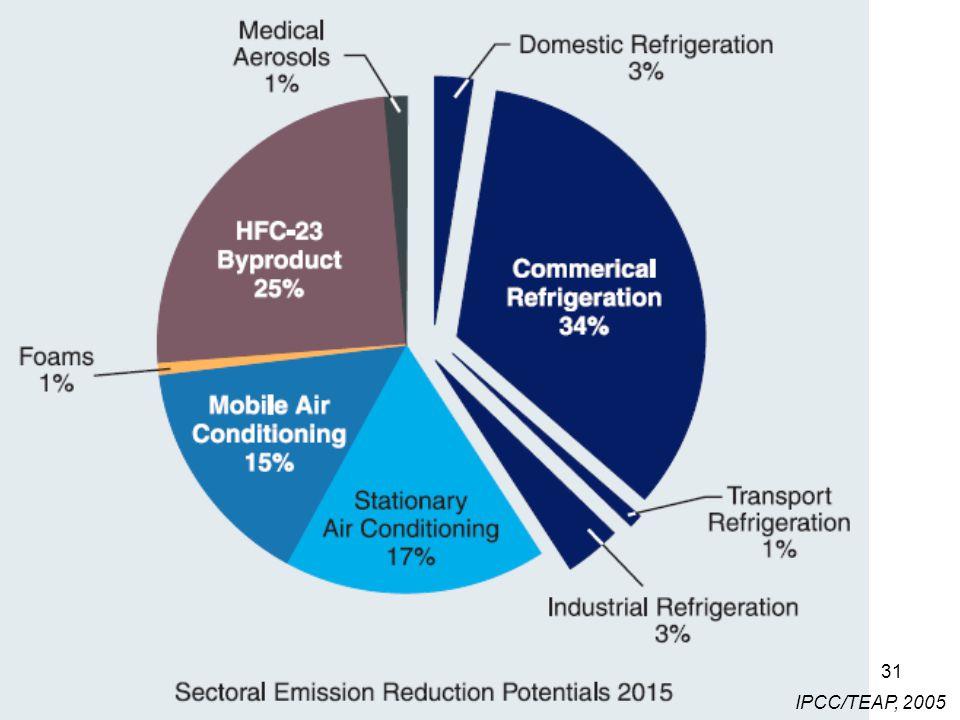 31 IPCC/TEAP, 2005