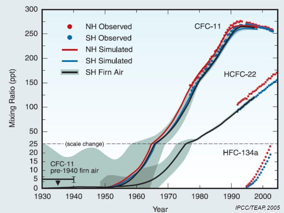 32 IPCC/TEAP, 2005