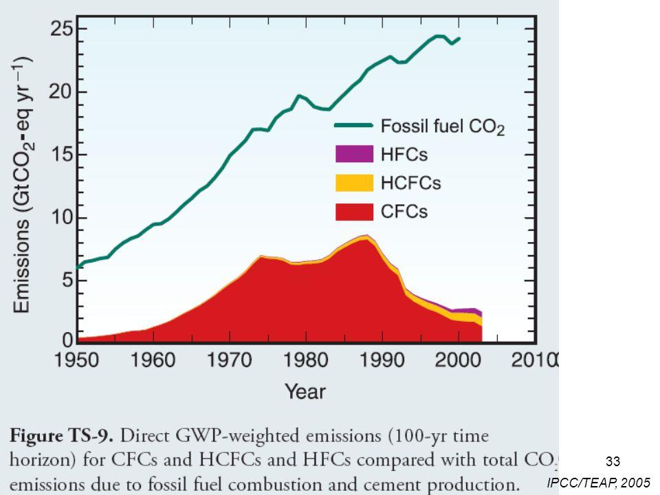 33 IPCC/TEAP, 2005