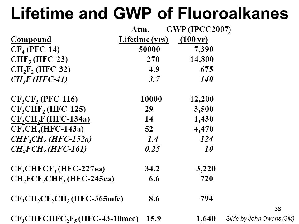 38 Lifetime and GWP of Fluoroalkanes Atm.