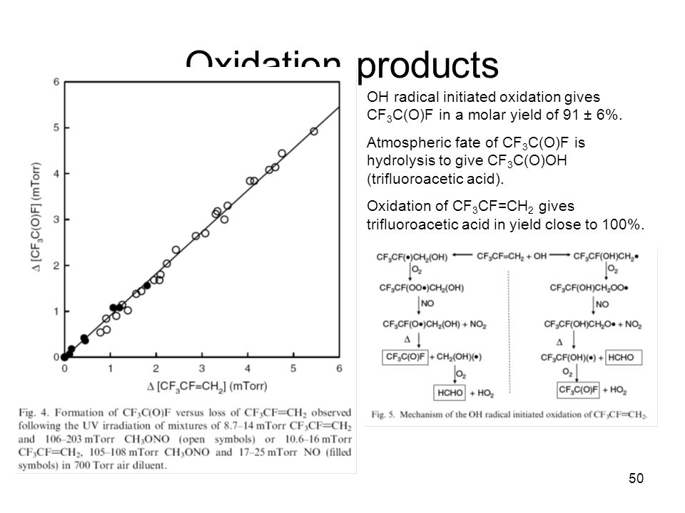 50 Oxidation products OH radical initiated oxidation gives CF 3 C(O)F in a molar yield of 91 ± 6%.