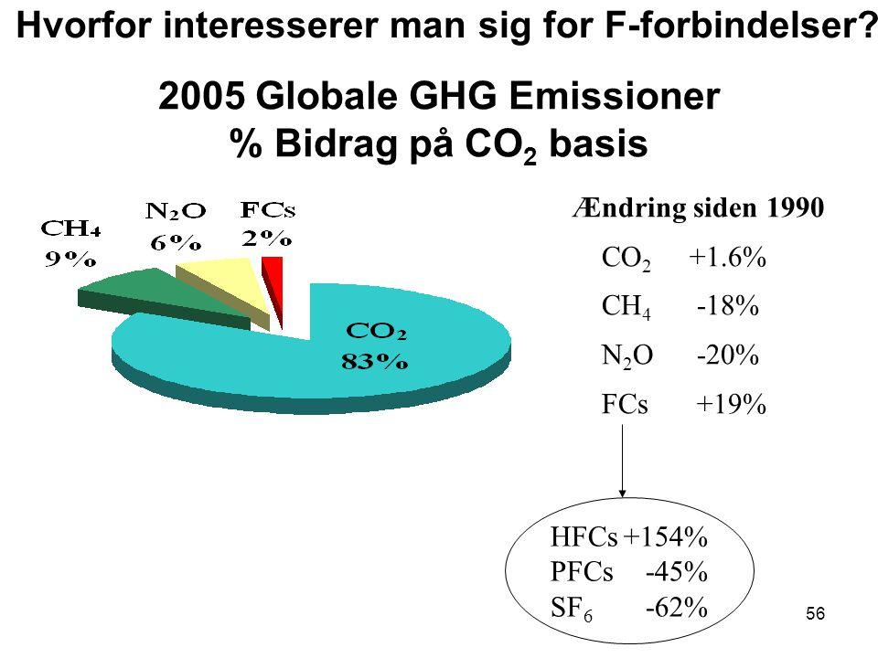 56 2005 Globale GHG Emissioner % Bidrag på CO 2 basis Ændring siden 1990 CO 2 +1.6% CH 4 -18% N 2 O -20% FCs +19% HFCs+154% PFCs -45% SF 6 -62% Hvorfor interesserer man sig for F-forbindelser