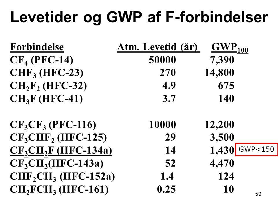 59 Levetider og GWP af F-forbindelser Forbindelse Atm.