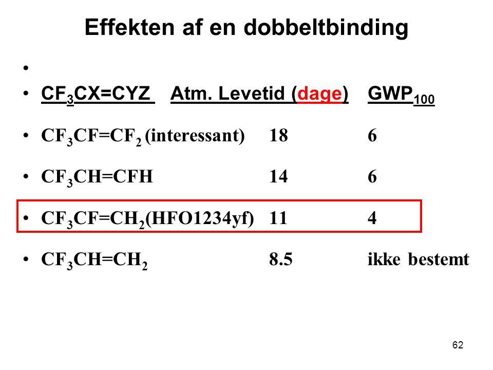 62 CF 3 CX=CYZ Atm.