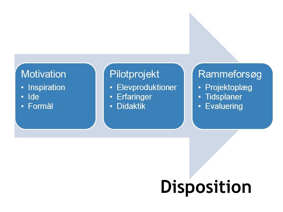 Disposition Motivation Inspiration Ide Formål Pilotprojekt Elevproduktioner Erfaringer Didaktik Rammeforsøg Projektoplæg Tidsplaner Evaluering