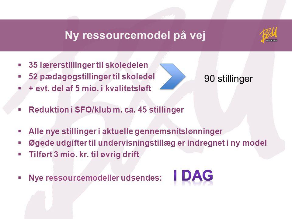 Ny ressourcemodel på vej  35 lærerstillinger til skoledelen  52 pædagogstillinger til skoledel  + evt.
