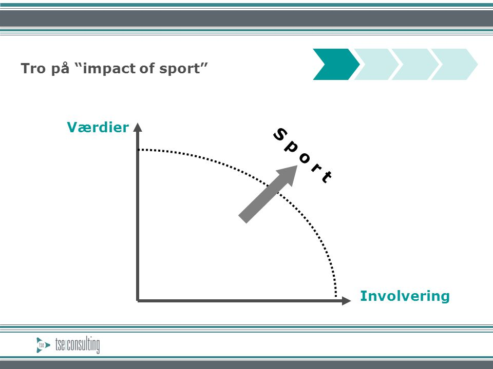 Tro på impact of sport Værdier Involvering S p o r t