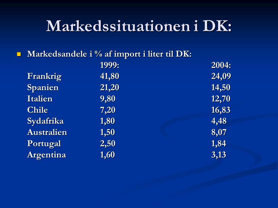 Markedssituationen i DK: Markedsandele i % af import i liter til DK: Markedsandele i % af import i liter til DK: 1999:2004: Frankrig41,8024,09 Spanien21,2014,50 Italien9,8012,70 Chile7,2016,83 Sydafrika1,804,48 Australien1,508,07 Portugal2,501,84 Argentina1,603,13