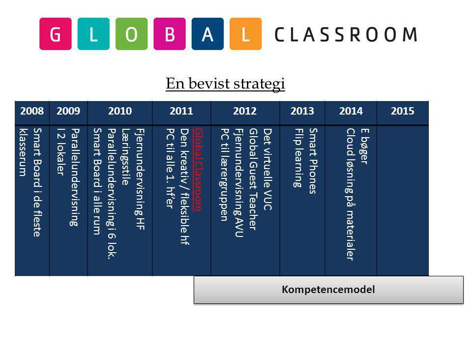 20082009201020112012201320142015 Smart Board i de flesteklasserumParallelundervisningI 2 lokaler Fjernundervisning HFLæringsstileParallelundervisning i 6 lok.Smart Board i alle rum Global Classroom Den kreativ / fleksible hfPC til alle 1.