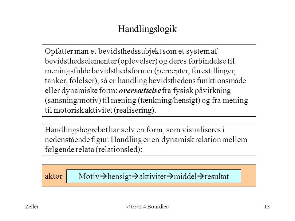 Zellervt05-2.4 Bourdieu13 aktør Handlingslogik Handlingsbegrebet har selv en form, som visualiseres i nedenstående figur.