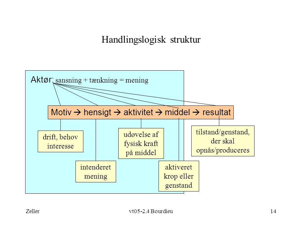 Zellervt05-2.4 Bourdieu14 Handlingslogisk struktur drift, behov interesse intenderet mening Motiv  hensigt  aktivitet  middel  resultat udøvelse af fysisk kraft på middel aktiveret krop eller genstand tilstand/genstand, der skal opnås/produceres Aktør: sansning + tænkning = mening