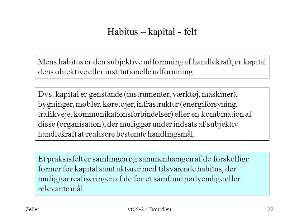Zellervt05-2.4 Bourdieu22 Habitus – kapital - felt Dvs.