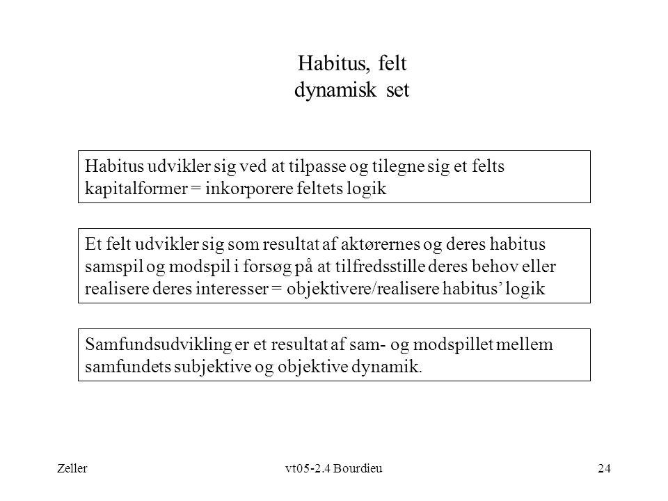 Zellervt05-2.4 Bourdieu24 Habitus, felt dynamisk set Et felt udvikler sig som resultat af aktørernes og deres habitus samspil og modspil i forsøg på at tilfredsstille deres behov eller realisere deres interesser = objektivere/realisere habitus' logik Samfundsudvikling er et resultat af sam- og modspillet mellem samfundets subjektive og objektive dynamik.
