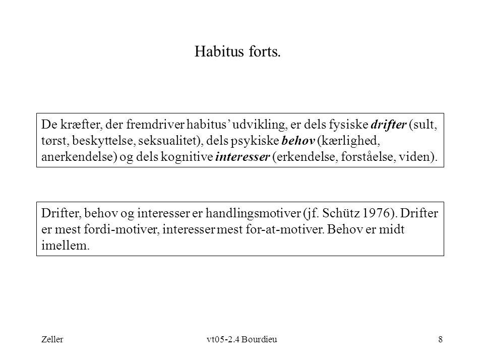Zellervt05-2.4 Bourdieu8 Habitus forts. Drifter, behov og interesser er handlingsmotiver (jf.