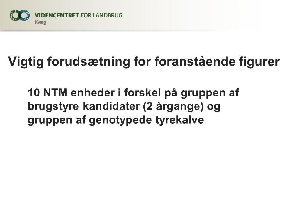 Vigtig forudsætning for foranstående figurer 10 NTM enheder i forskel på gruppen af brugstyre kandidater (2 årgange) og gruppen af genotypede tyrekalve