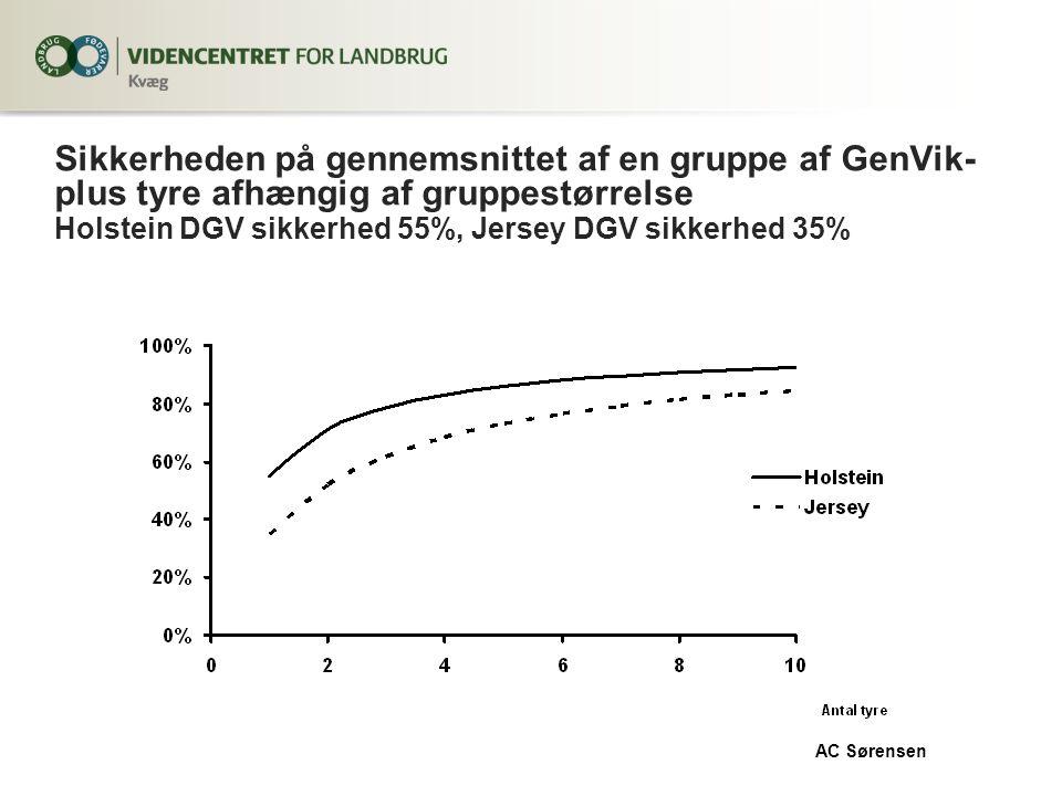Sikkerheden på gennemsnittet af en gruppe af GenVik- plus tyre afhængig af gruppestørrelse Holstein DGV sikkerhed 55%, Jersey DGV sikkerhed 35% AC Sørensen