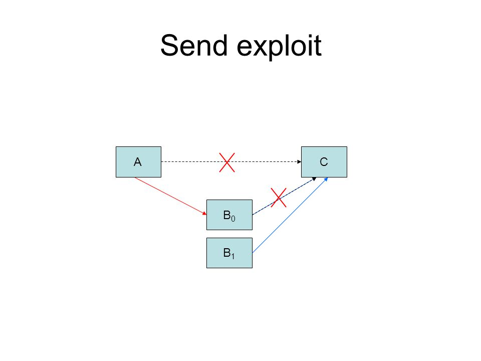 Send exploit A B0B0 B1B1 C