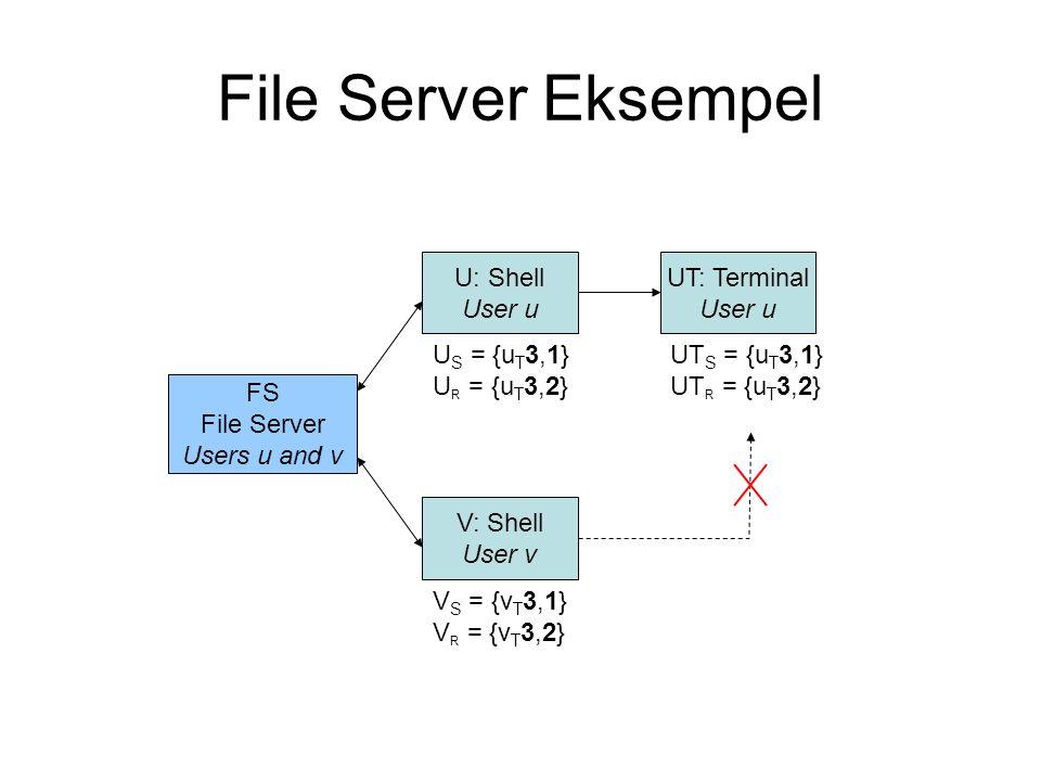FS File Server Users u and v U: Shell User u V: Shell User v UT: Terminal User u U S = {u T 3,1} U R = {u T 3,2} V S = {v T 3,1} V R = {v T 3,2} UT S = {u T 3,1} UT R = {u T 3,2} File Server Eksempel