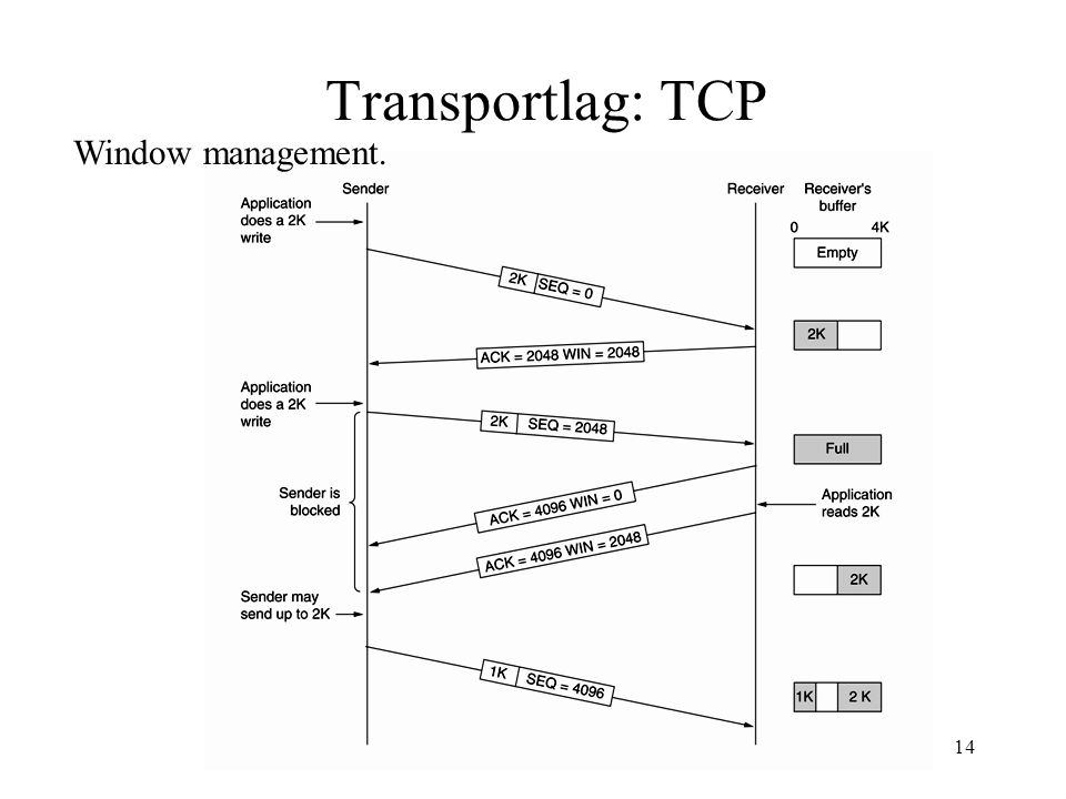 Per P Madsen AAU14 Transportlag: TCP Window management.