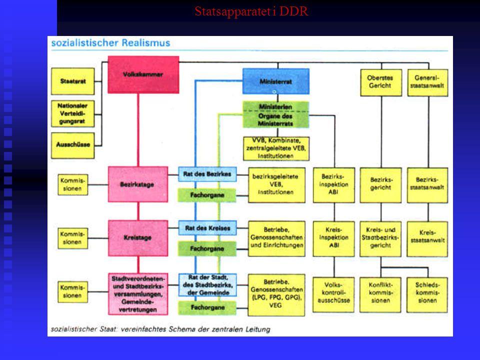 Statsapparatet i DDR