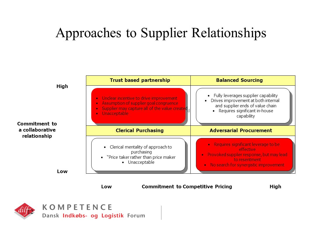 12 Approaches to Supplier Relationships LowHigh Commitment to Competitive Pricing High Low Commitment to a collaborative relationship Unclear incentive to drive improvement Assumption of supplier goal congruence Supplier may capture all of the value created Unacceptable Unclear incentive to drive improvement Assumption of supplier goal congruence Supplier may capture all of the value created Unacceptable Fully leverages supplier capability Drives improvement at both internal and supplier ends of value chain Requires significant in-house capability Fully leverages supplier capability Drives improvement at both internal and supplier ends of value chain Requires significant in-house capability Clerical mentality of approach to purchasing Price taker rather than price maker Unacceptable Clerical mentality of approach to purchasing Price taker rather than price maker Unacceptable Requires significant leverage to be effective Provoked supplier response, but may lead to resentment No search for synergistic improvement Requires significant leverage to be effective Provoked supplier response, but may lead to resentment No search for synergistic improvement Trust based partnership Balanced Sourcing Clerical Purchasing Adversarial Procurement